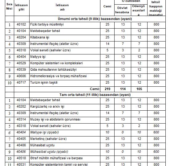 2021/2022-ci tədris ili üçün tələbə qəbulu planı